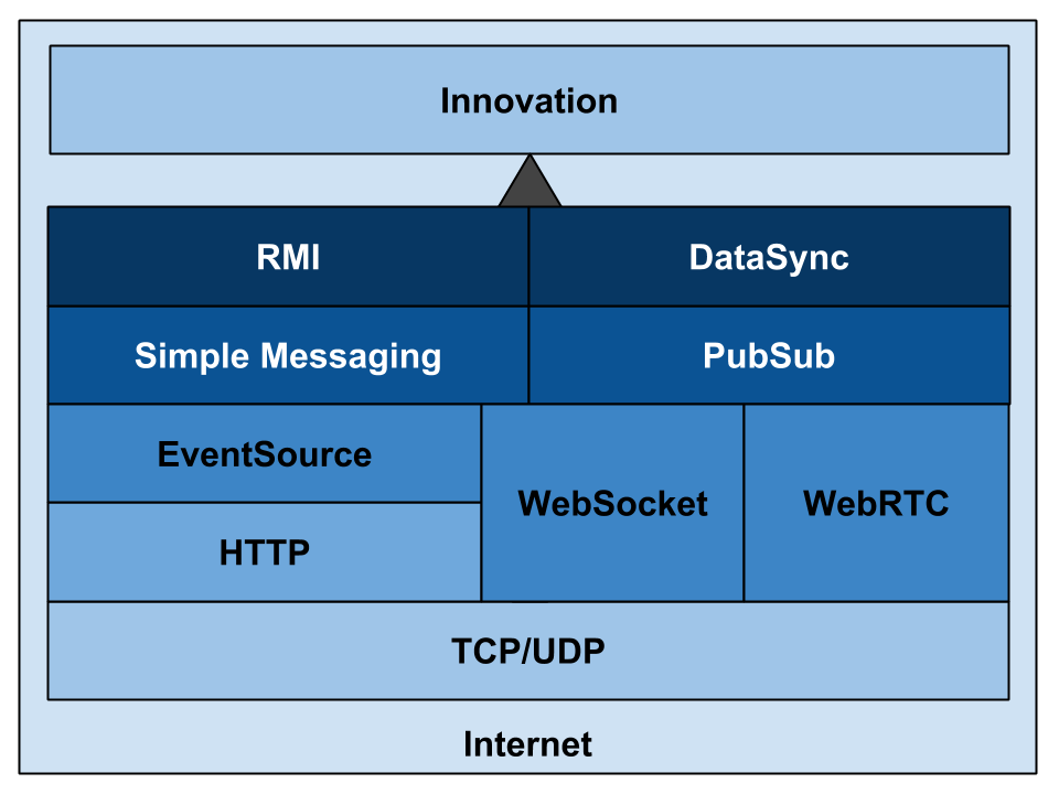 Technologies that allow us to reach that point of innovation